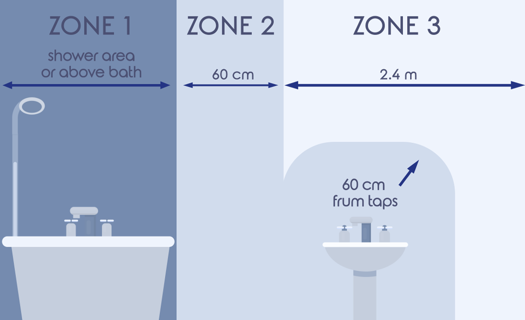 Bathroom safety  - Electrical zones